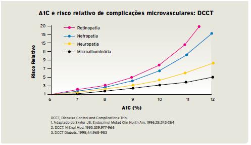 a1c e risco relativo de complicacoes microvasculares